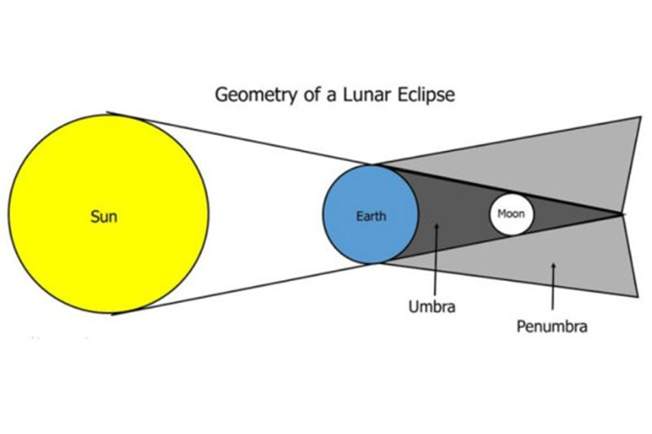 lunar-eclipsee